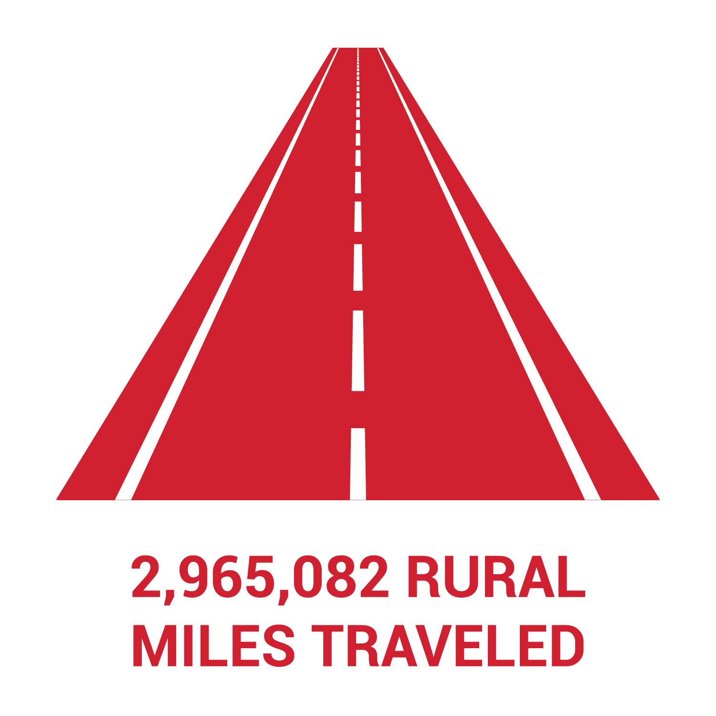 Nebraskans traveled 2,965,082 rural miles in 2020.