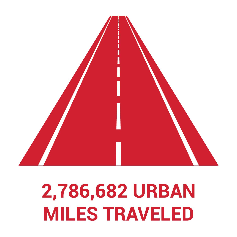 Nebraskans traveled 2,786,682 urban miles in 2020.